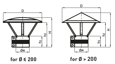 Cilinder - komínová stříška